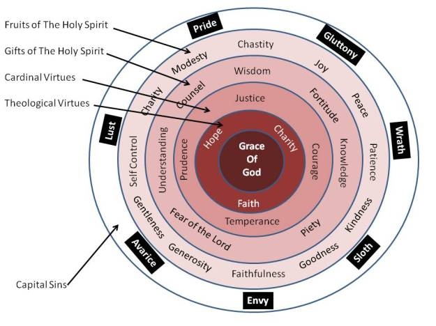 Virtue Chart