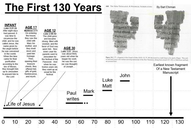 First 130 years