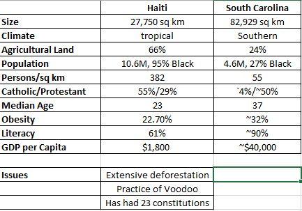 haiti and sc