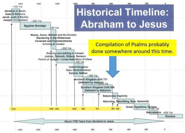 OT History Psalms
